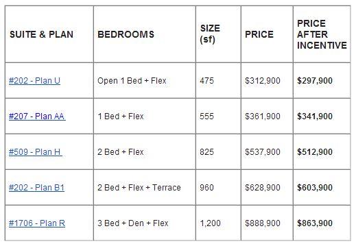 Block 100 condos discount November 2013